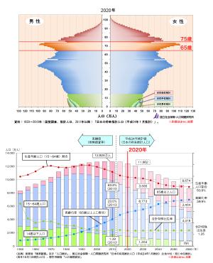 2020年の人口(H24年推計)